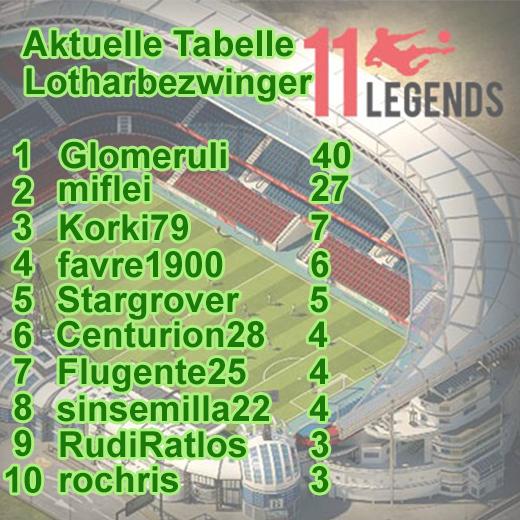 FB_Lotharbezwingertabelle