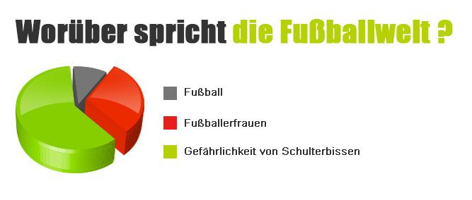 Infogramm_Fussball